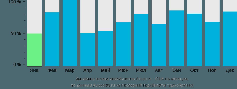 Динамика поиска авиабилетов из Атланты в США по месяцам