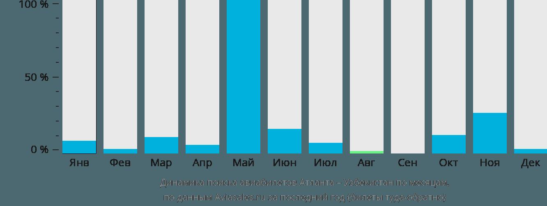 Динамика поиска авиабилетов из Атланты в Узбекистан по месяцам