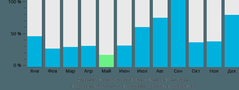 Динамика поиска авиабилетов из Алтамиры по месяцам