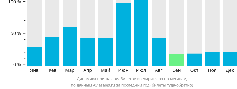 Динамика поиска авиабилетов из Амритсара по месяцам