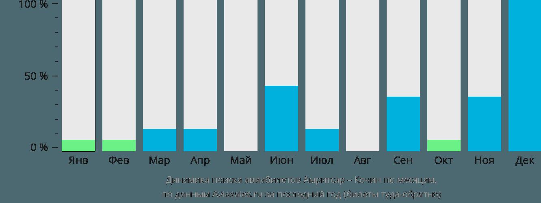 Динамика поиска авиабилетов из Амритсара в Кочин по месяцам