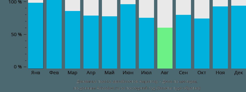 Динамика поиска авиабилетов из Амритсара в Дели по месяцам