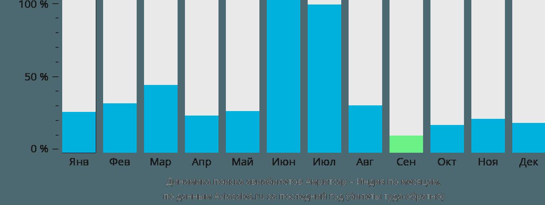 Динамика поиска авиабилетов из Амритсара в Индию по месяцам