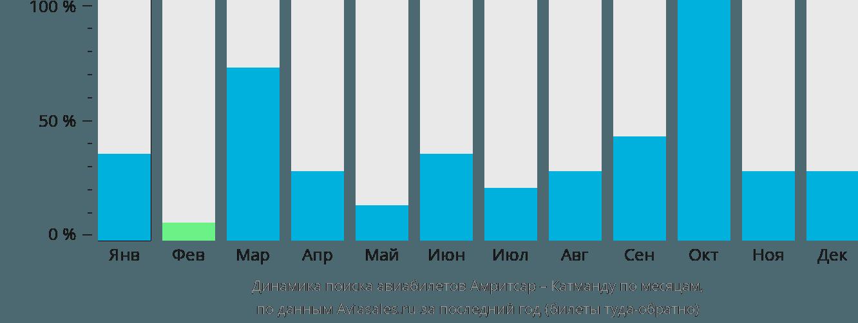 Динамика поиска авиабилетов из Амритсара в Катманду по месяцам
