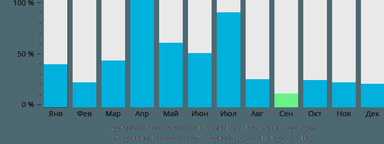 Динамика поиска авиабилетов из Амритсара в Мельбурн по месяцам