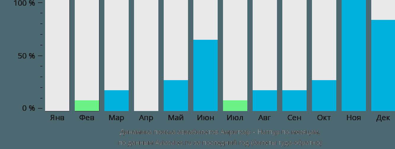 Динамика поиска авиабилетов из Амритсара в Нагпур по месяцам