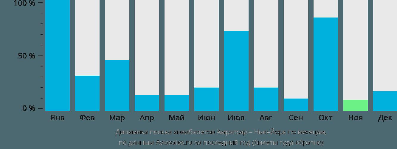 Динамика поиска авиабилетов из Амритсара в Нью-Йорк по месяцам