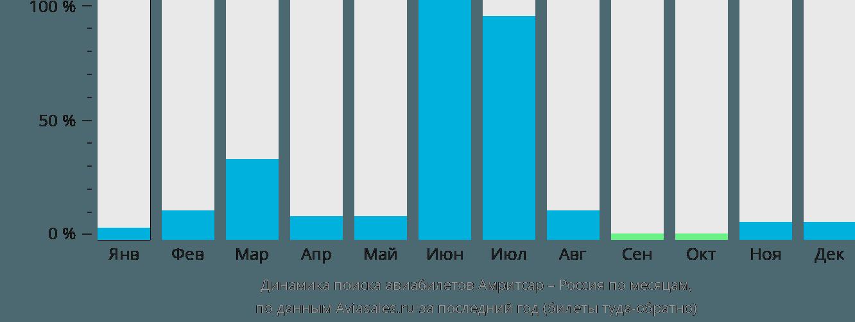 Динамика поиска авиабилетов из Амритсара в Россию по месяцам