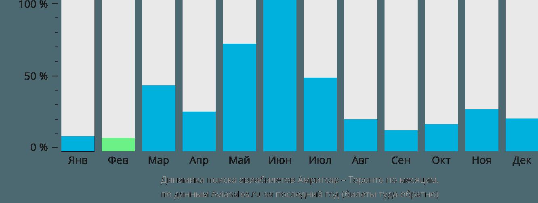 Динамика поиска авиабилетов из Амритсара в Торонто по месяцам