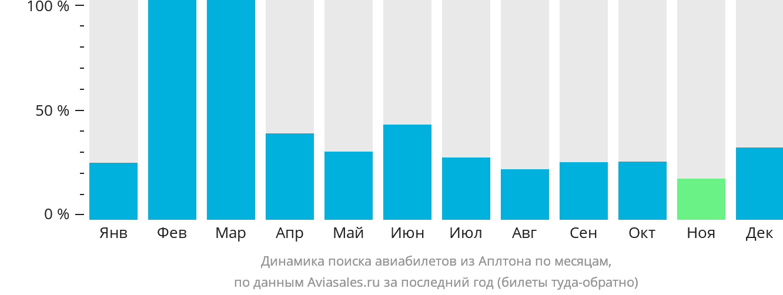 Динамика поиска авиабилетов из Аплтона по месяцам
