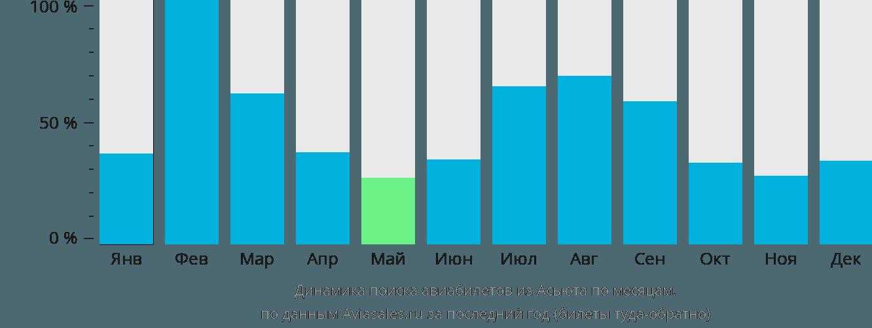 Динамика поиска авиабилетов из Асьюта по месяцам