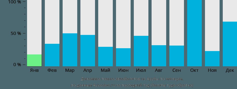Динамика поиска авиабилетов из Арубы по месяцам