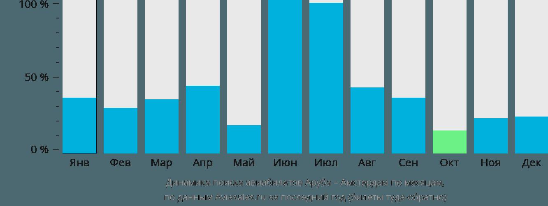 Динамика поиска авиабилетов из Арубы в Амстердам по месяцам