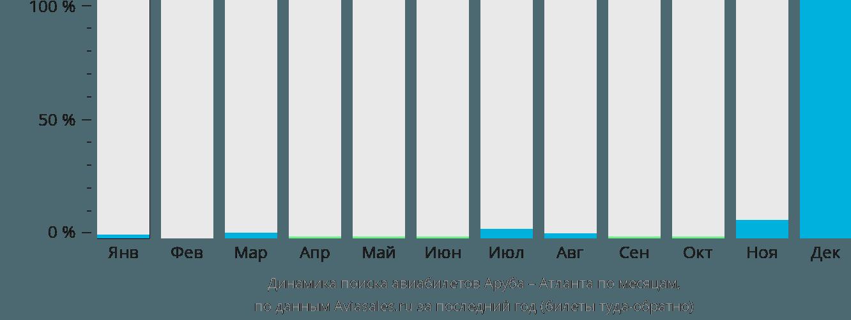 Динамика поиска авиабилетов из Арубы в Атланту по месяцам