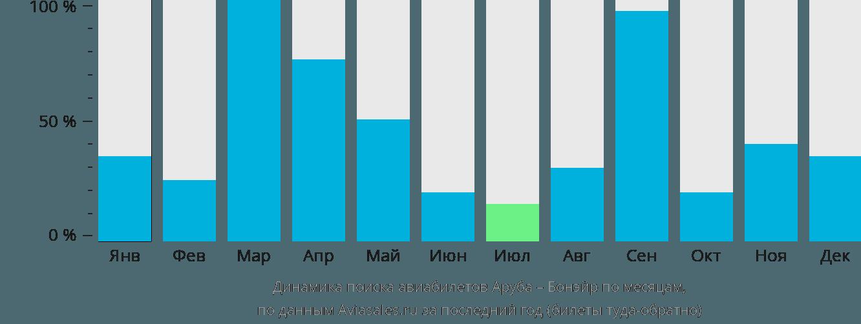 Динамика поиска авиабилетов из Арубы на Бонэйр по месяцам