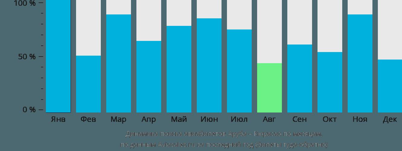 Динамика поиска авиабилетов из Арубы в Кюрасао по месяцам