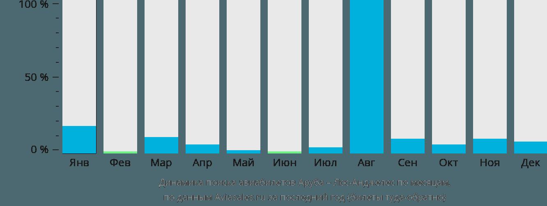 Динамика поиска авиабилетов из Арубы в Лос-Анджелес по месяцам