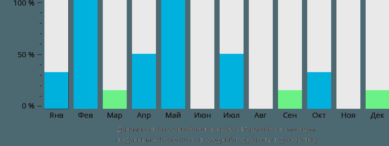 Динамика поиска авиабилетов из Арубы в Маракаибо по месяцам