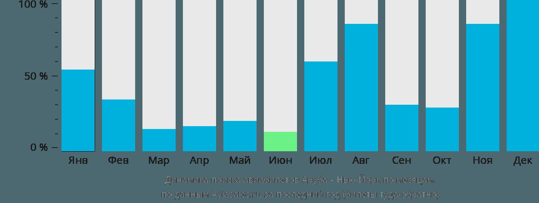 Динамика поиска авиабилетов из Арубы в Нью-Йорк по месяцам