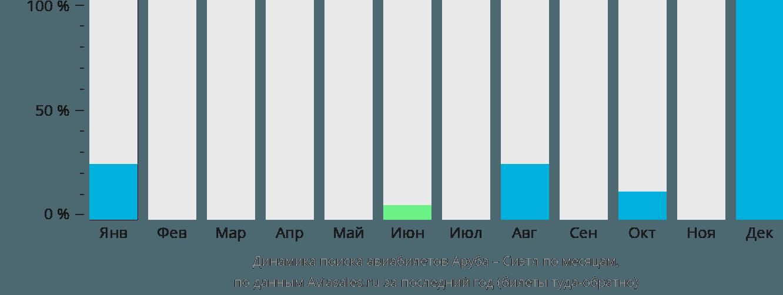 Динамика поиска авиабилетов из Арубы в Сиэтл по месяцам