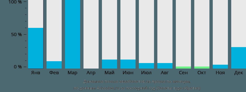 Динамика поиска авиабилетов из Арауки по месяцам