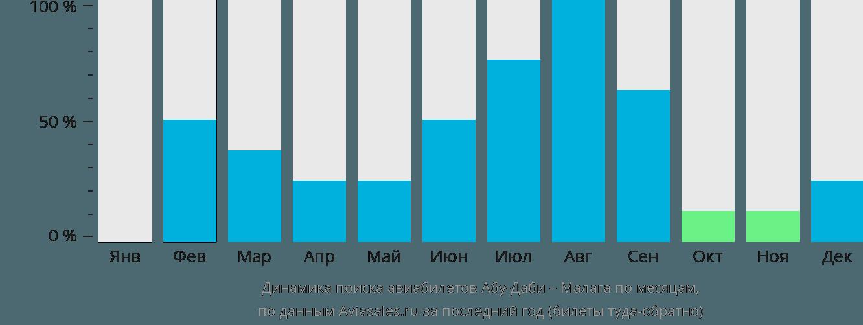 Динамика поиска авиабилетов из Абу-Даби в Малагу по месяцам