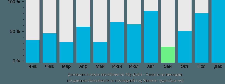 Динамика поиска авиабилетов из Абу-Даби в Алматы по месяцам