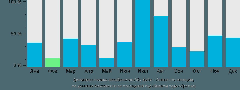 Динамика поиска авиабилетов из Абу-Даби в Амман по месяцам