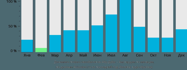 Динамика поиска авиабилетов из Абу-Даби в Амстердам по месяцам