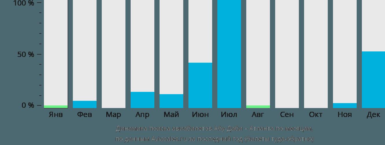 Динамика поиска авиабилетов из Абу-Даби в Атланту по месяцам