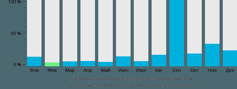 Динамика поиска авиабилетов из Абу-Даби в Мумбаи по месяцам