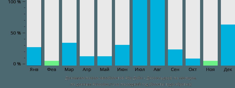 Динамика поиска авиабилетов из Абу-Даби в Дюссельдорф по месяцам