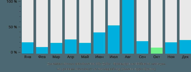 Динамика поиска авиабилетов из Абу-Даби во Франкфурт-на-Майне по месяцам