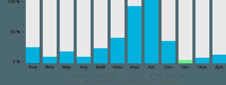 Динамика поиска авиабилетов из Абу-Даби в Бишкек по месяцам