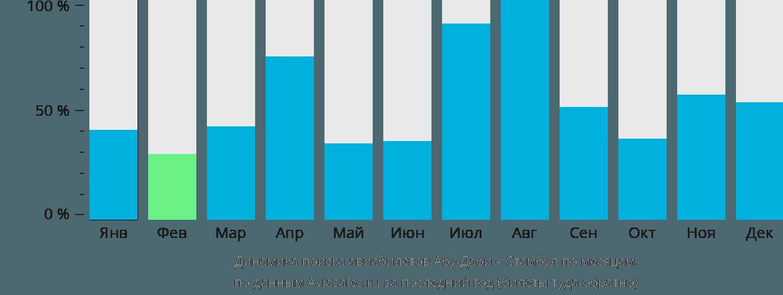 Динамика поиска авиабилетов из Абу-Даби в Стамбул по месяцам