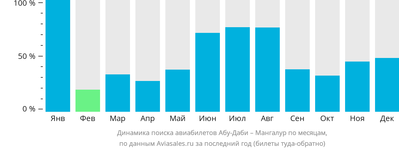 Динамика поиска авиабилетов из Абу-Даби в Мангалур по месяцам