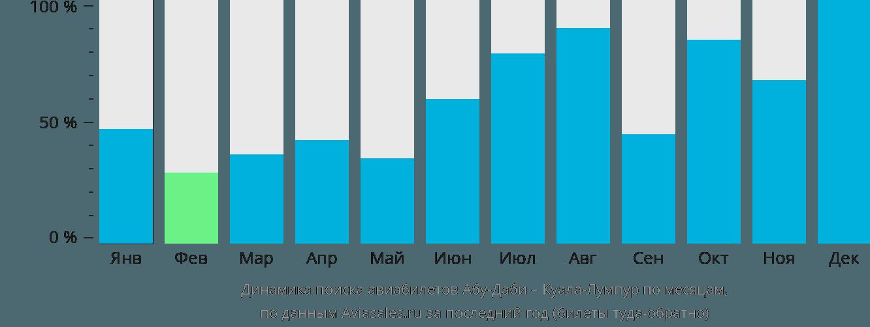 Динамика поиска авиабилетов из Абу-Даби в Куала-Лумпур по месяцам
