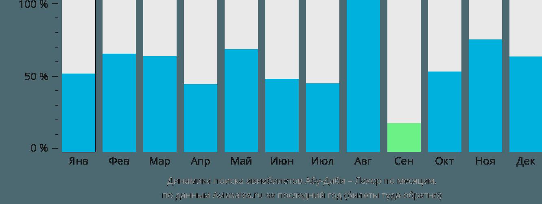Динамика поиска авиабилетов из Абу-Даби в Лахор по месяцам