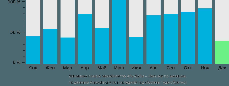Динамика поиска авиабилетов из Абу-Даби в Лакхнау по месяцам