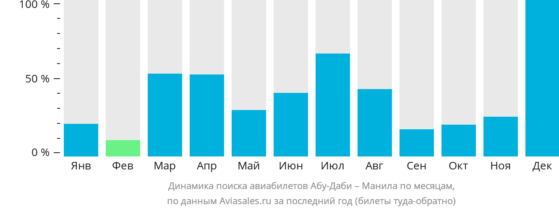 Динамика поиска авиабилетов из Абу-Даби в Манилу по месяцам