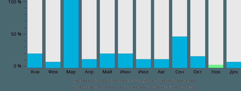 Динамика поиска авиабилетов из Абу-Даби в Одессу по месяцам