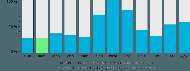 Динамика поиска авиабилетов из Абу-Даби в Париж по месяцам