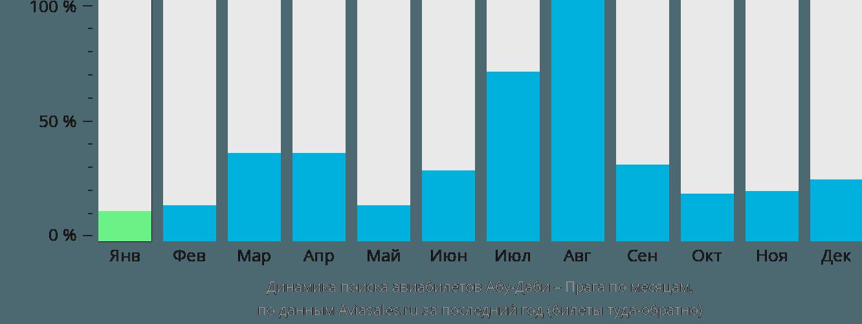 Динамика поиска авиабилетов из Абу-Даби в Прагу по месяцам