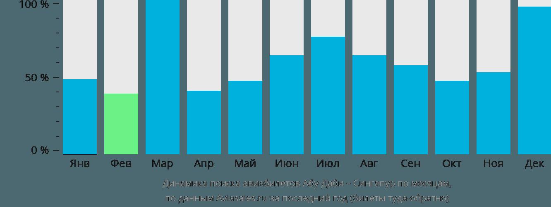 Динамика поиска авиабилетов из Абу-Даби в Сингапур по месяцам