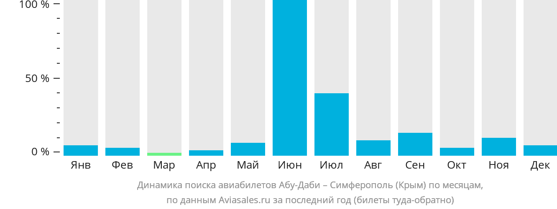 Динамика поиска авиабилетов из Абу-Даби в Симферополь по месяцам