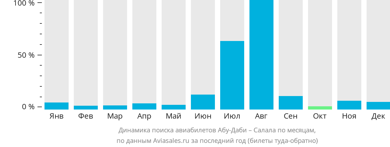 Динамика поиска авиабилетов из Абу-Даби в Салалу по месяцам