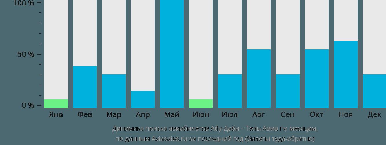 Динамика поиска авиабилетов из Абу-Даби в Тель-Авив по месяцам
