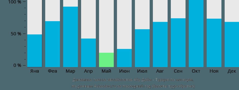 Динамика поиска авиабилетов из Абу-Даби в Турцию по месяцам