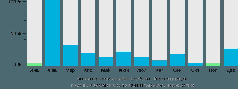 Динамика поиска авиабилетов из Остина в Киев по месяцам