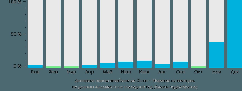 Динамика поиска авиабилетов из Остина в Морелию по месяцам